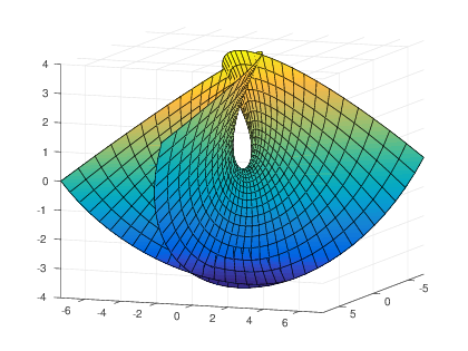 Multivariable Calculus with MATLAB