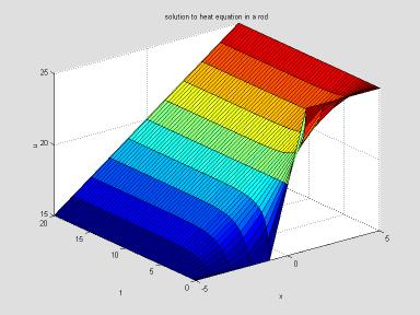 how to add 2 vector in to one matlab